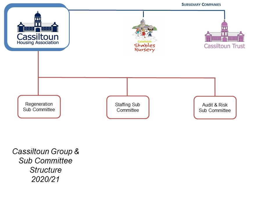 Cassiltoun Group And Sub Committee Structure - Feb 2021